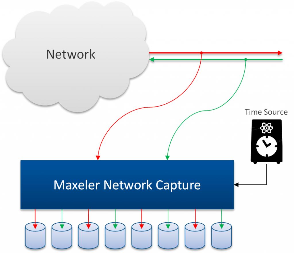JDFE | Maxeler Technologies